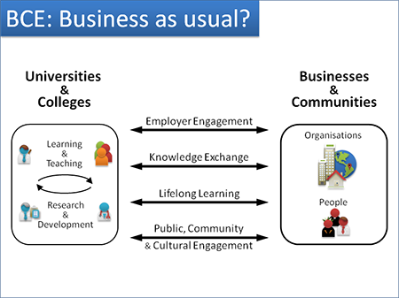 BCE: Business as usual? - 4 dimensions